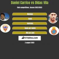 Daniel Carrico vs Didac Vila h2h player stats