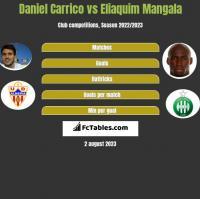 Daniel Carrico vs Eliaquim Mangala h2h player stats