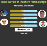 Daniel Carrico vs Escudero Palomo Sergio h2h player stats