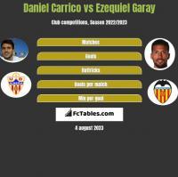 Daniel Carrico vs Ezequiel Garay h2h player stats