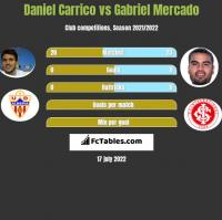 Daniel Carrico vs Gabriel Mercado h2h player stats