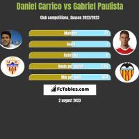 Daniel Carrico vs Gabriel Paulista h2h player stats