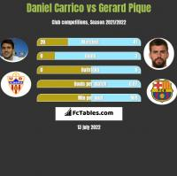 Daniel Carrico vs Gerard Pique h2h player stats