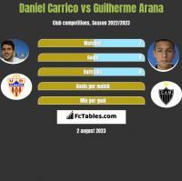 Daniel Carrico vs Guilherme Arana h2h player stats