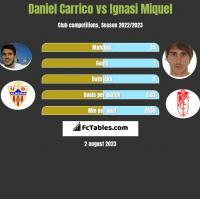 Daniel Carrico vs Ignasi Miquel h2h player stats