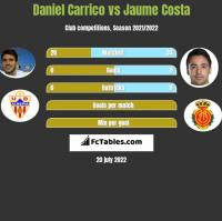 Daniel Carrico vs Jaume Costa h2h player stats
