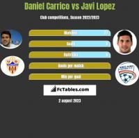 Daniel Carrico vs Javi Lopez h2h player stats