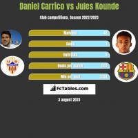 Daniel Carrico vs Jules Kounde h2h player stats