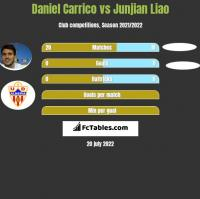 Daniel Carrico vs Junjian Liao h2h player stats