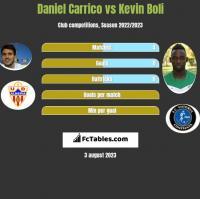 Daniel Carrico vs Kevin Boli h2h player stats