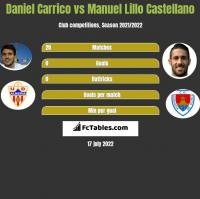Daniel Carrico vs Manuel Lillo Castellano h2h player stats