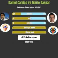 Daniel Carrico vs Mario Gaspar h2h player stats