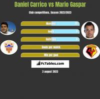 Daniel Carrico vs Mario Gaspar h2h player stats