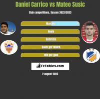 Daniel Carrico vs Mateo Susic h2h player stats