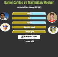 Daniel Carrico vs Maximilian Woeber h2h player stats