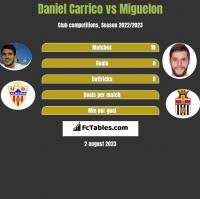 Daniel Carrico vs Miguelon h2h player stats