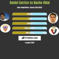 Daniel Carrico vs Nacho Vidal h2h player stats