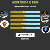 Daniel Carrico vs Naldo h2h player stats