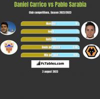 Daniel Carrico vs Pablo Sarabia h2h player stats