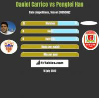 Daniel Carrico vs Pengfei Han h2h player stats