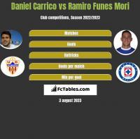 Daniel Carrico vs Ramiro Funes Mori h2h player stats
