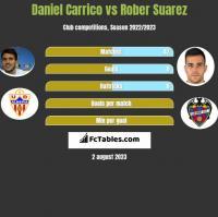 Daniel Carrico vs Rober Suarez h2h player stats