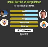 Daniel Carrico vs Sergi Gomez h2h player stats
