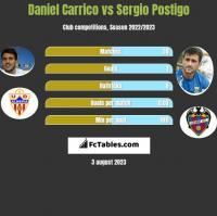 Daniel Carrico vs Sergio Postigo h2h player stats