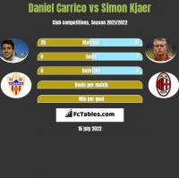 Daniel Carrico vs Simon Kjaer h2h player stats