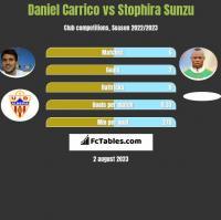 Daniel Carrico vs Stophira Sunzu h2h player stats