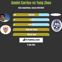 Daniel Carrico vs Tong Zhou h2h player stats