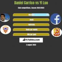 Daniel Carrico vs Yi Luo h2h player stats