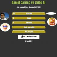 Daniel Carrico vs Zhibo Ai h2h player stats