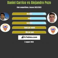 Daniel Carrico vs Alejandro Pozo h2h player stats