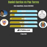 Daniel Carrico vs Pau Torres h2h player stats