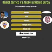 Daniel Carrico vs Andrei Andonie Burca h2h player stats