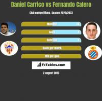 Daniel Carrico vs Fernando Calero h2h player stats
