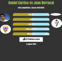 Daniel Carrico vs Juan Berrocal h2h player stats