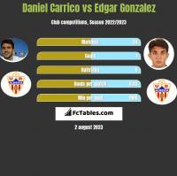 Daniel Carrico vs Edgar Gonzalez h2h player stats