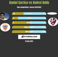 Daniel Carrico vs Andrei Ratiu h2h player stats