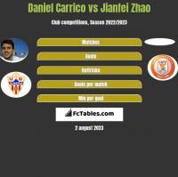 Daniel Carrico vs Jianfei Zhao h2h player stats