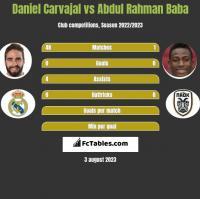 Daniel Carvajal vs Abdul Rahman Baba h2h player stats