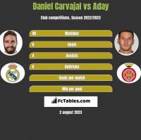 Daniel Carvajal vs Aday h2h player stats