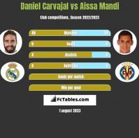 Daniel Carvajal vs Aissa Mandi h2h player stats