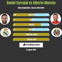 Daniel Carvajal vs Alberto Moreno h2h player stats
