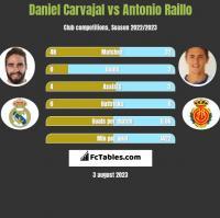 Daniel Carvajal vs Antonio Raillo h2h player stats