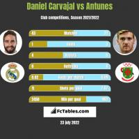 Daniel Carvajal vs Antunes h2h player stats