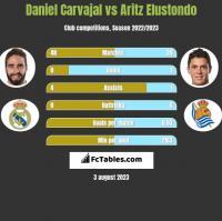 Daniel Carvajal vs Aritz Elustondo h2h player stats