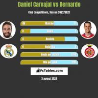 Daniel Carvajal vs Bernardo h2h player stats