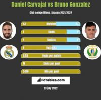 Daniel Carvajal vs Bruno Gonzalez h2h player stats